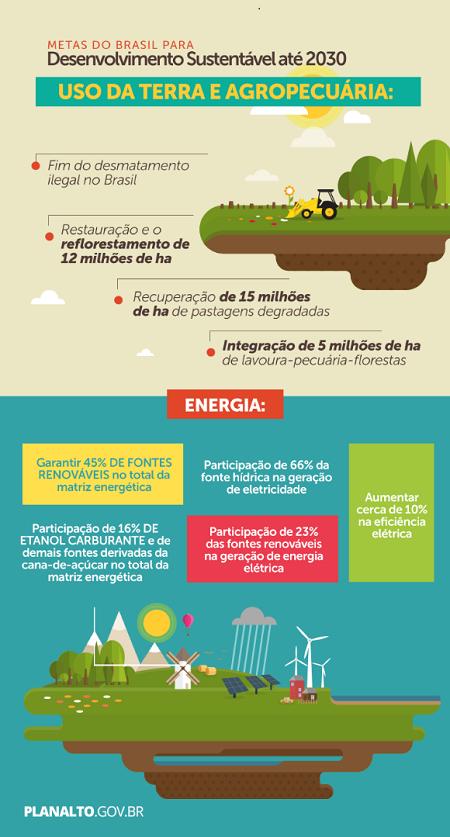 Fonte: planalto.gov