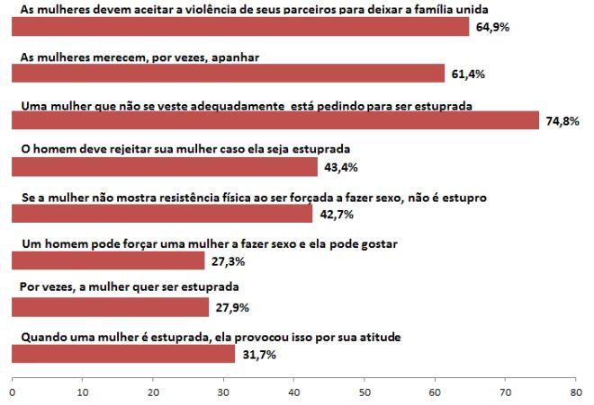 Porcentagem de homens que concordaram com as afirmações