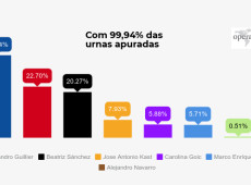Coalizão de esquerda Frente Ampla supera pesquisas e se consolida como 3ª força política do Chile